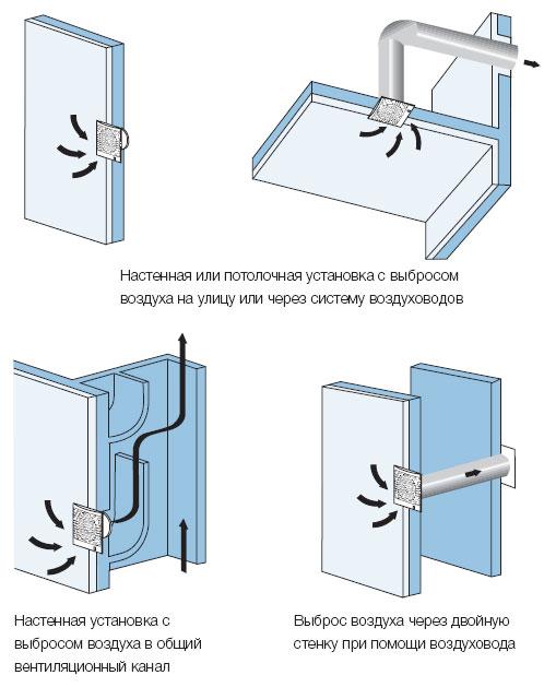 Примеры установки