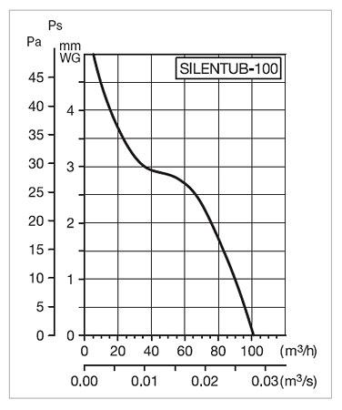 Рабочие характеристики Silenttub 100