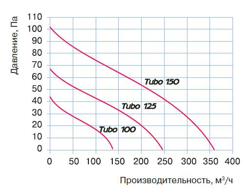 График производительности